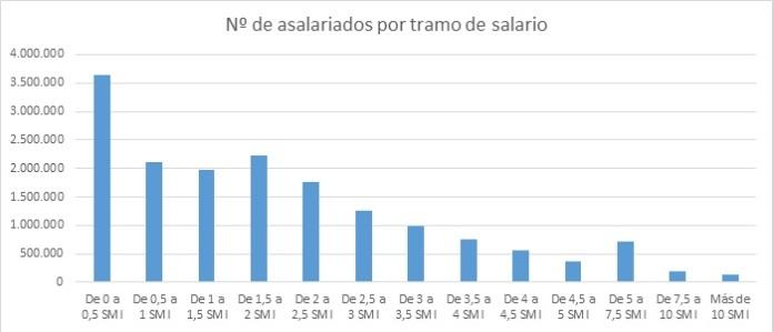 Asalariados en España según su salario anual en 2013.