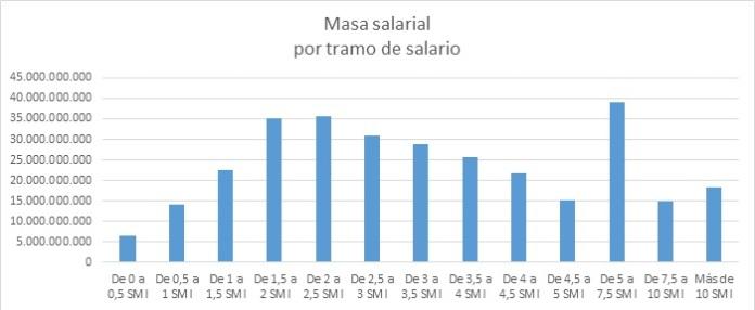 Masa salarial total para cada tramo de salario en 2013.