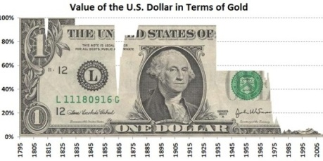 Valor del dolar en oro.