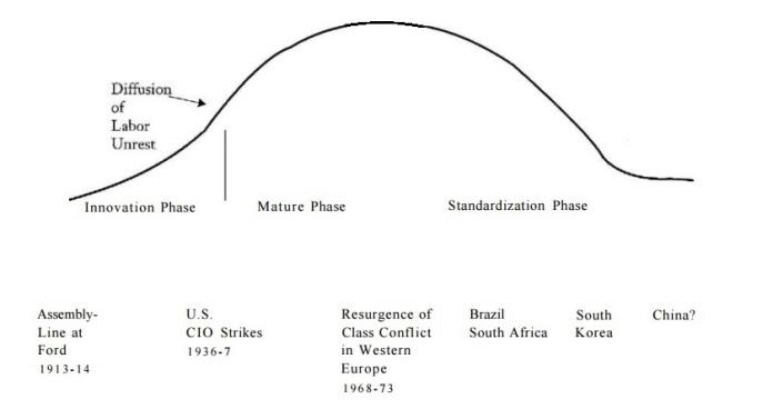 El ciclo vital de la producción automovilística y las correspondientes oleadas de conflictividad laboral.