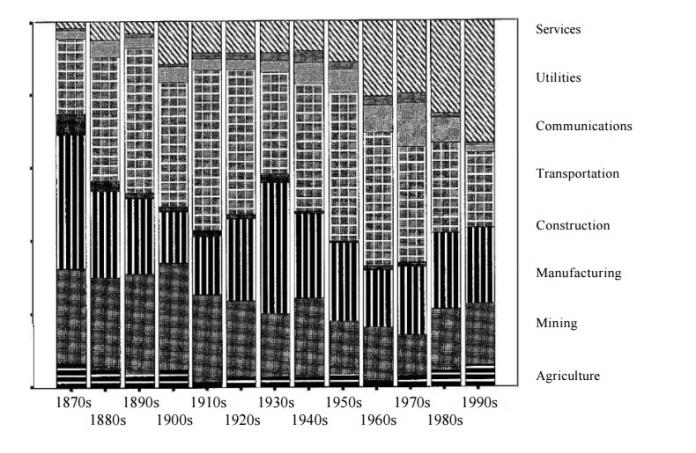 Evolución de la conflictividad laboral mundial por sectores, segun la base de datos del World Labor Group.