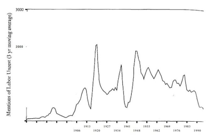 Conflictividad laboral mundial (1870-1996) según la BBDD del WLG..